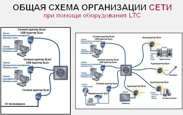Организация сети при помощи оборудования LTC