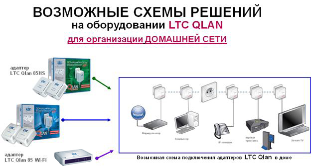 Оборудование LTC QLAN, организация домашней сети